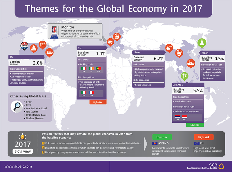 an analysis of the global economy and globalization in 2005 An analysis of the impact of air transport sector to economic  transport in the nation and global economy,  of globalization is the concern here,.