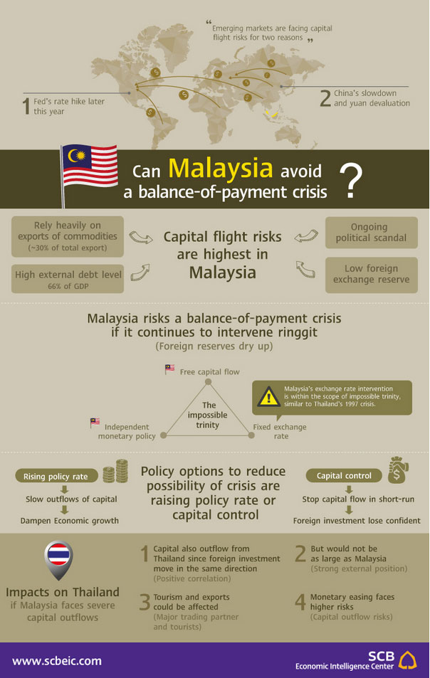 Can Malaysia avoid a balance of payment crisis? | Economic