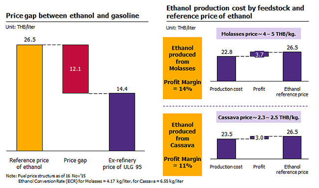 Spotlight on ethanol industry   opportunities and challenges