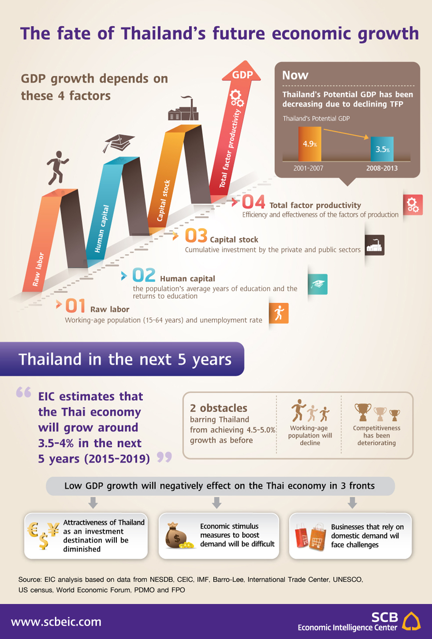 thailand economic analysis Country profiles examine the economic and political trends in 210 countries euromonitor international country profiles are a one-stop-shop for a data and analysis on.