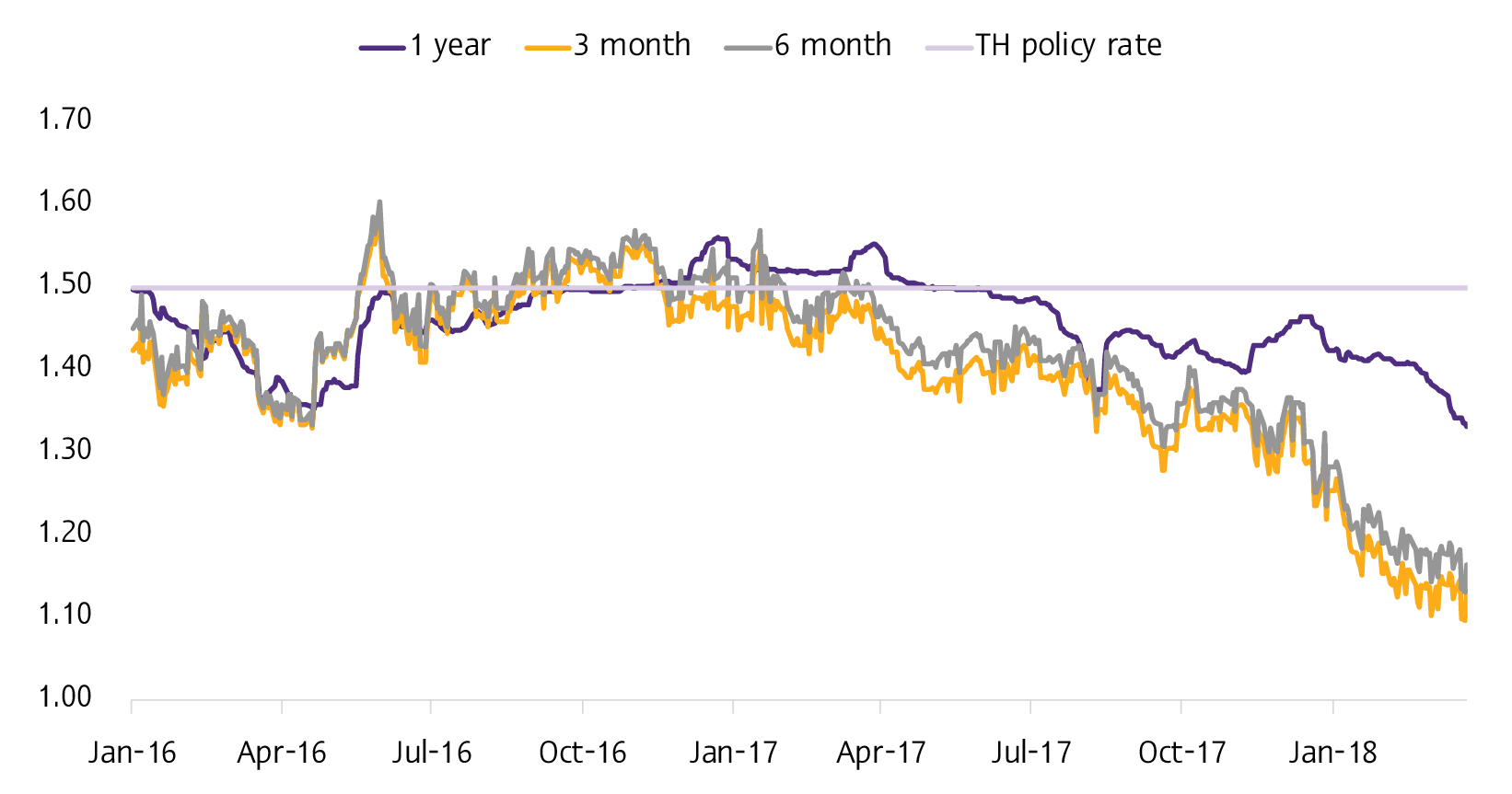 Outlook_TH_Q2_2018_TH_Policy rate1.jpg