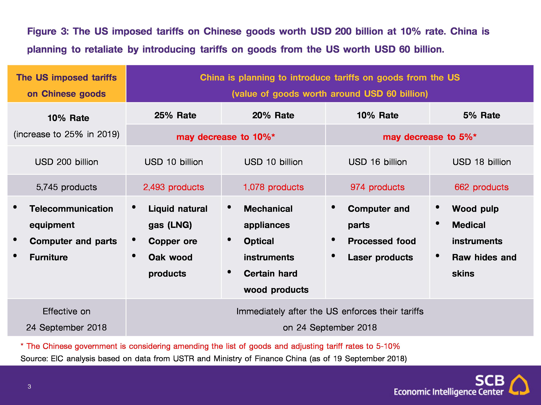 US-China Trade war heats up with new USD 200 billion tariffs