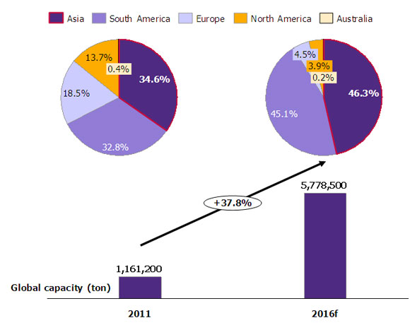 Bioplastic's industry outlook … another business opportunity for