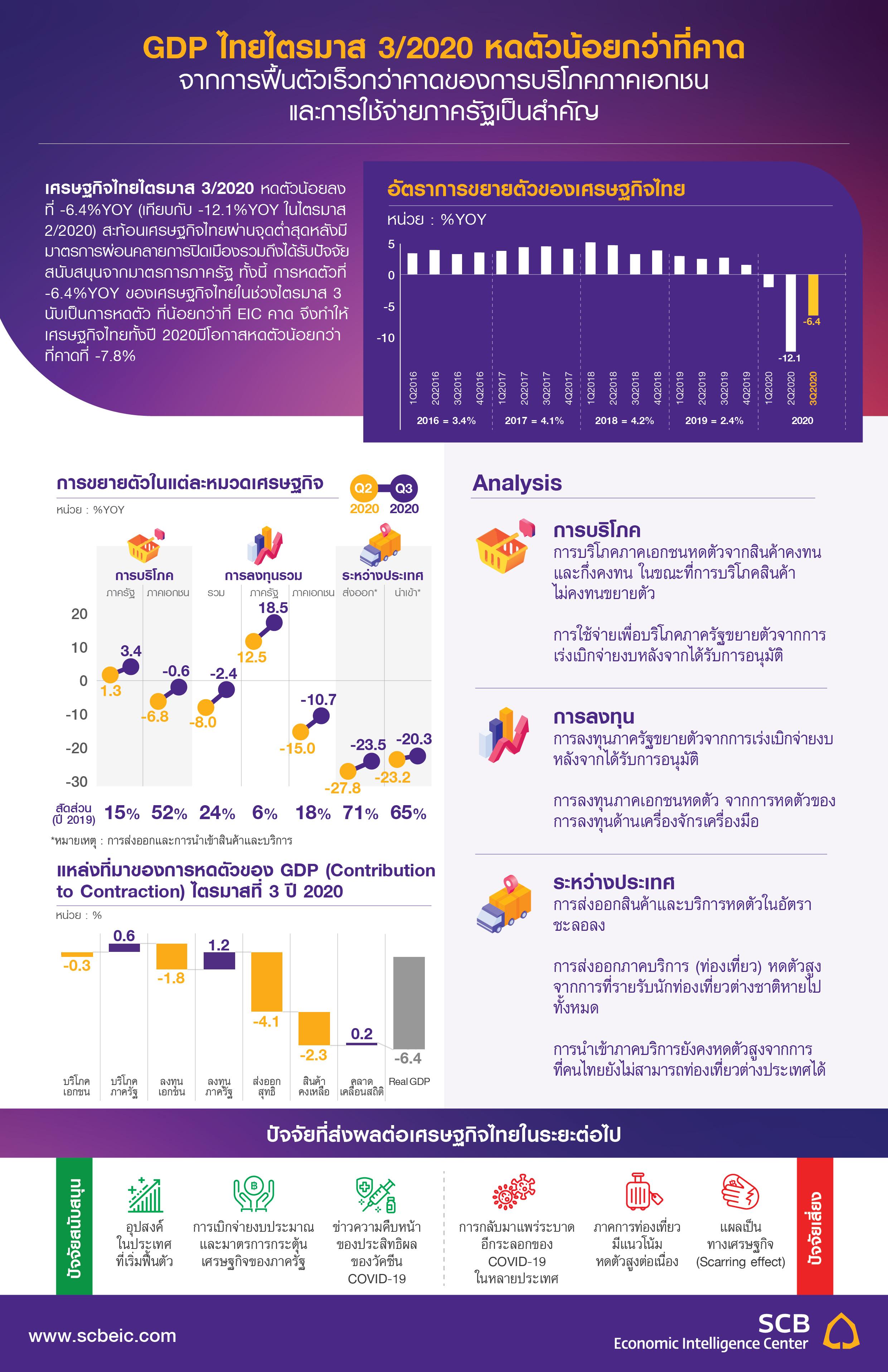 TH_Infographic_Flash_GDP_Q32020-01.jpg
