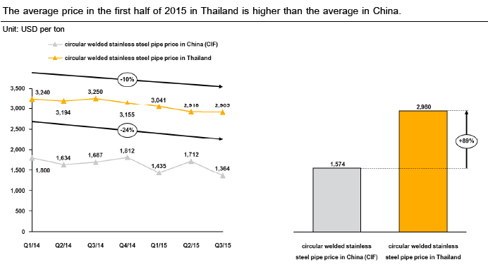 Thai steel pipe makers struggling to cope with the imports
