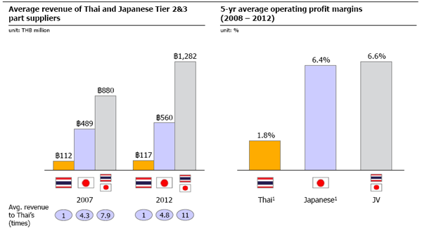 analysis of japanese fdi in thai automotive industry Analysis, trends and forecasts from the oecd using fdi statistics collected in accordance with latest international guidelines  by partner country | by industry .