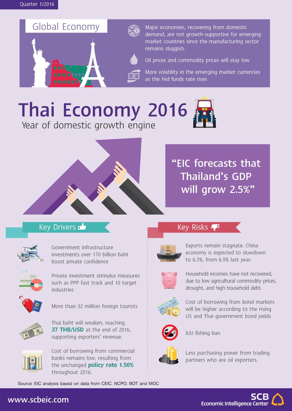 thailand economic analysis Country partnership strategy: thailand, 2013-2016 economic analysis (summary): asian development outlook (thailand)1 a economic performance.