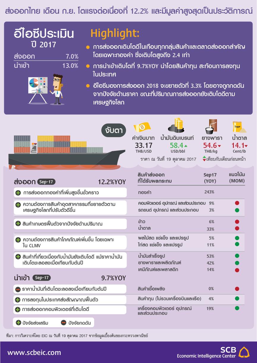 EIC_Infographic_THA_Trade_20171019.jpg