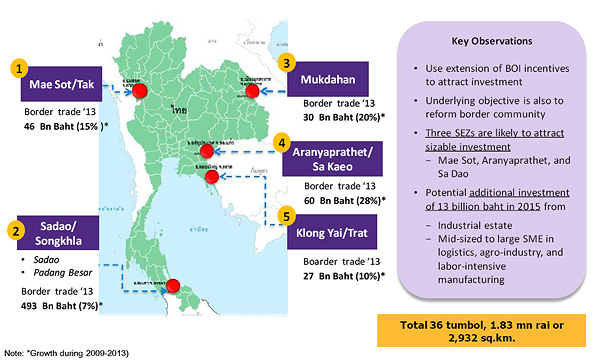 the development of thailand's economic model Research, development and innovation in malaysia: elements of an effective growth model ibrahim akoum1 evolution of malaysia's economic and r&d model.