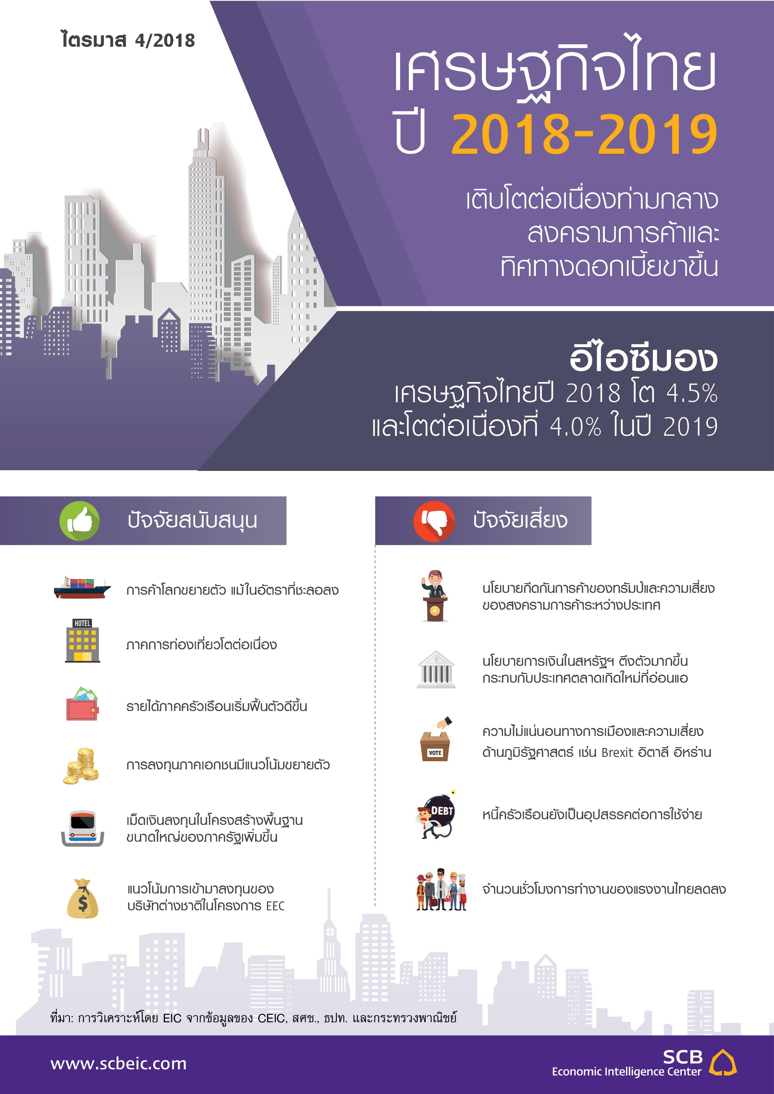 Outlook_Q4_2018_Thai_economy.jpg