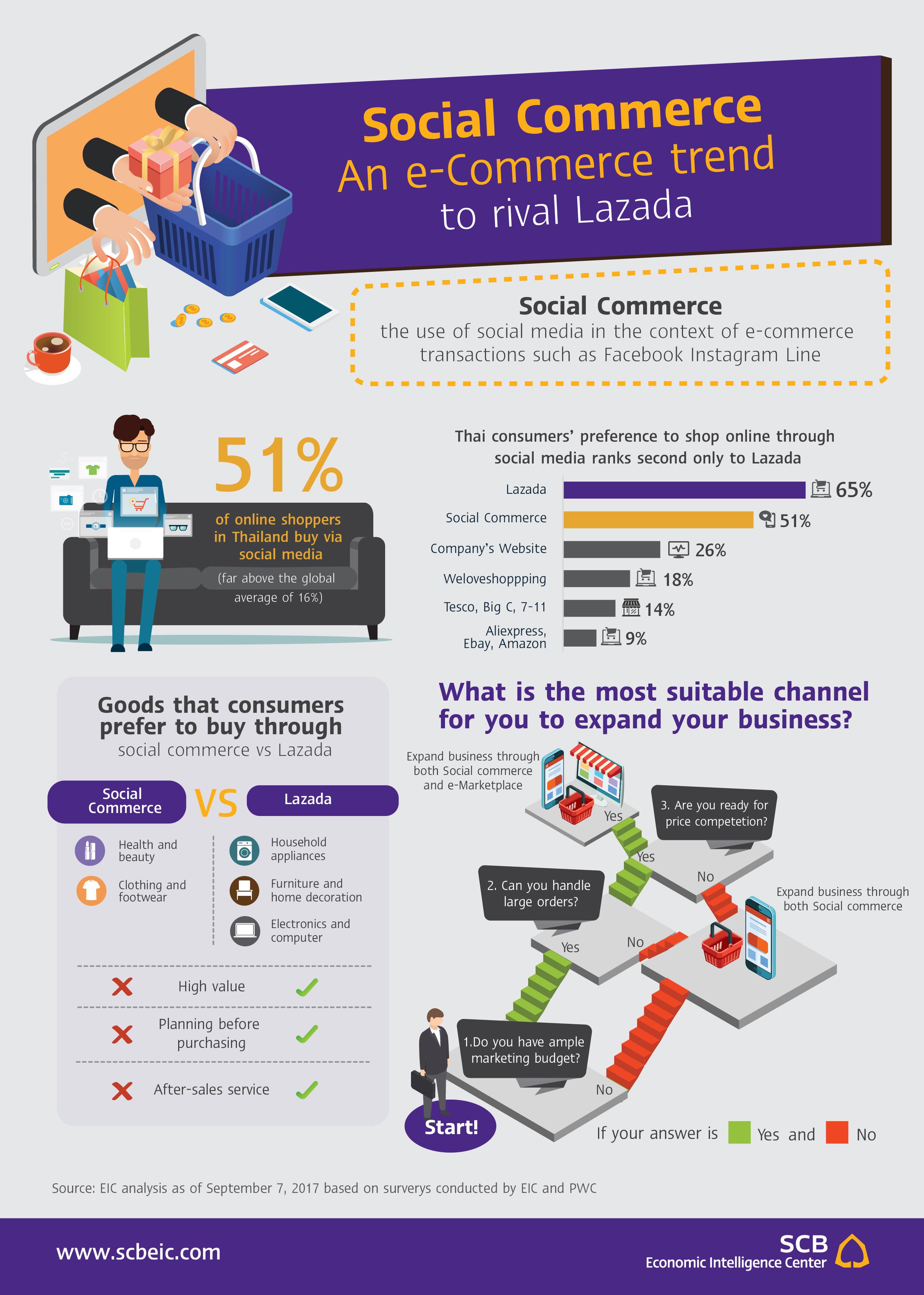 Infographic_Socialcommerce_EN_20170914.jpg