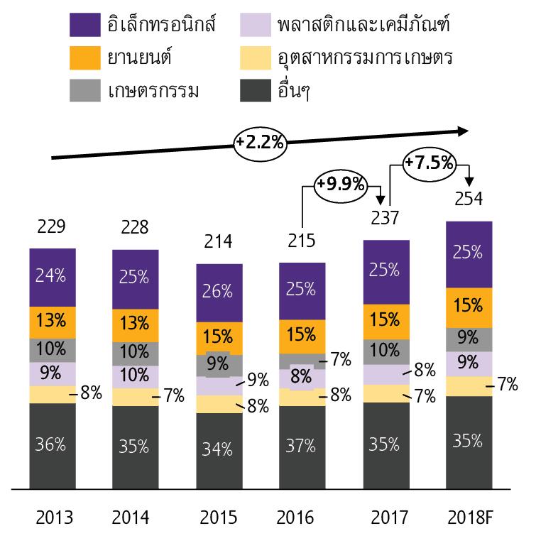 Outlook_Q3_2018_Thai_sme4.jpg